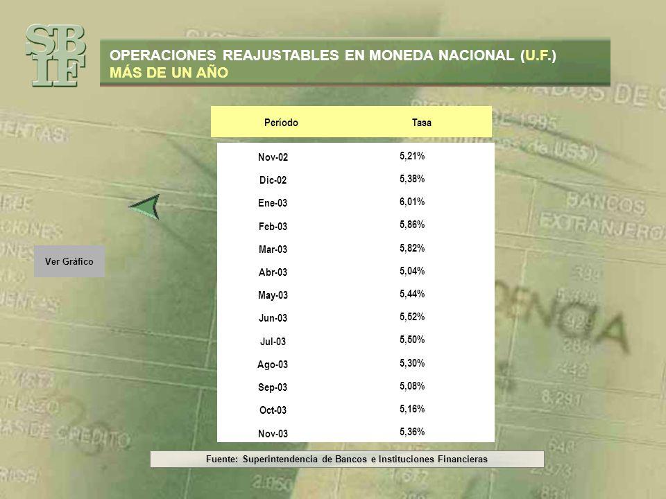 Fuente: Superintendencia de Bancos e Instituciones Financieras Ver Gráfico OPERACIONES REAJUSTABLES EN MONEDA NACIONAL (U.F.) MÁS DE UN AÑO PeríodoTas