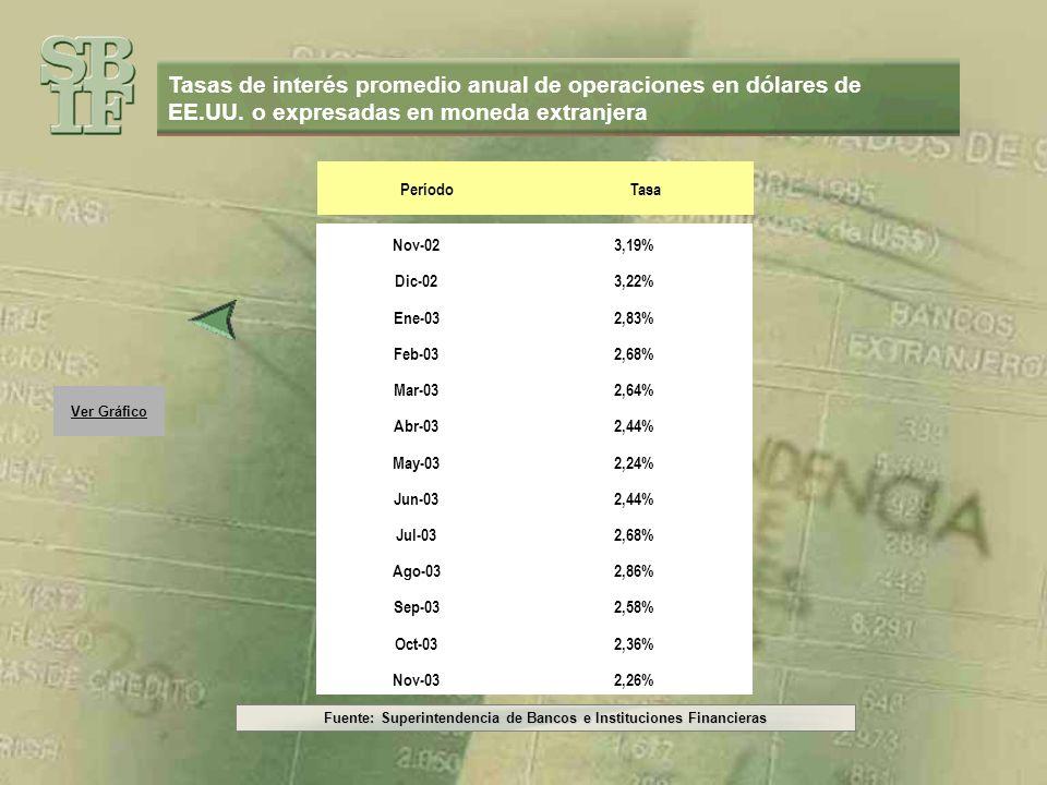 Fuente: Superintendencia de Bancos e Instituciones Financieras Ver Gráfico Tasas de interés promedio anual de operaciones en dólares de EE.UU. o expre
