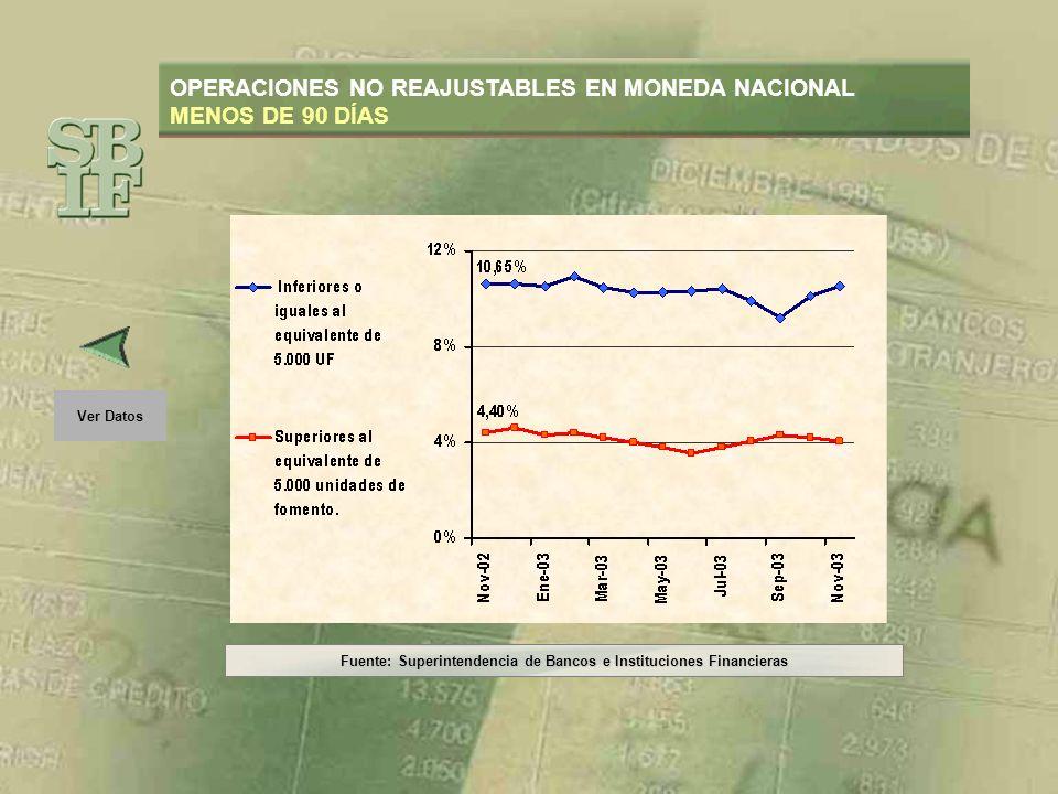 Fuente: Superintendencia de Bancos e Instituciones Financieras Ver Gráfico OPERACIONES NO REAJUSTABLES EN MONEDA NACIONAL MENOS DE 90 DIAS PeríodoDe 0 a 5.000 UFMás de 5.000 UF Nov-0210,65%4,40% Dic-0210,62%4,60% Ene-0310,54%4,28% Feb-0310,94%4,40% Mar-0310,46%4,18% Abr-0310,28%4,00% May-0310,30%3,82% Jun-0310,32%3,56% Jul-0310,42%3,82% Ago-039,92%4,04% Sep-039,24%4,28% Oct-0310,12%4,22% Nov-0310,52%4,06%