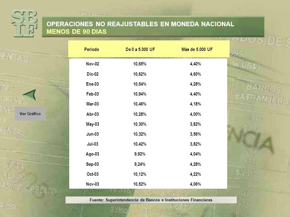Fuente: Superintendencia de Bancos e Instituciones Financieras Ver Datos OPERACIONES NO REAJUSTABLES EN MONEDA NACIONAL MÁS DE 90 DÍAS (0 – 200 U.F.) 26,35% 27,89% 32,80% 33,00% 25,55% 22,27% 20% 25% 30% 35% 40% Nov-02 Dic-02 Ene-03 Feb-03 Mar-03 Abr-03 May-03 Jun-03 Jul-03 Ago-03 Sep-03 Oct-03 Nov-03 Líneas de Crédito Tarjetas de Crédito Créditos de Consumo