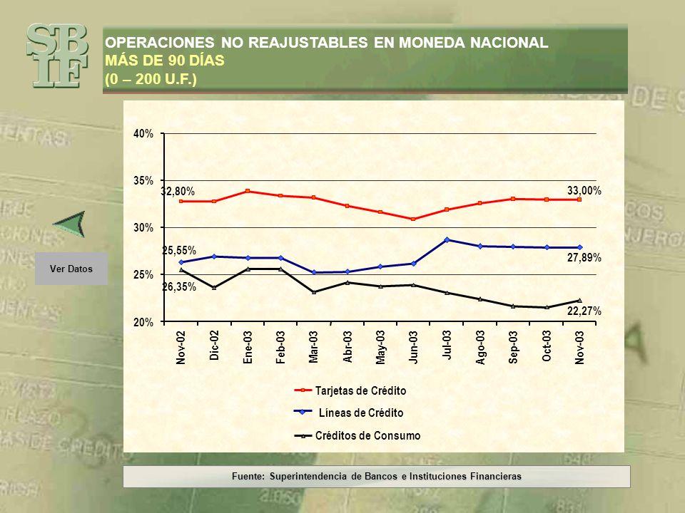 Fuente: Superintendencia de Bancos e Instituciones Financieras Ver Gráfico OPERACIONES NO REAJUSTABLES EN MONEDA NACIONAL MÁS DE 90 DÍAS (0 – 200 U.F.) PeríodoLíneas de CréditoTarjetas de Crédito Créditos de Consumo Nov-0219,79%22,88%15,31% Dic-0220,37%22,88%14,25% Ene-0319,88%22,35%17,23% Feb-0319,89%22,42%17,14% Mar-0319,48%22,68%13,02% Abr-0318,85%22,40%14,19% May-0318,59%21,99%13,51% Jun-0318,47%22,61%14,27% Jul-0319,46%22,79%13,84% Ago-0319,83%22,57%13,56% Sep-0320,09%22,48%13,17% Oct-0320,12%22,52%13,33% Nov-0320,43%22,48%13,64%