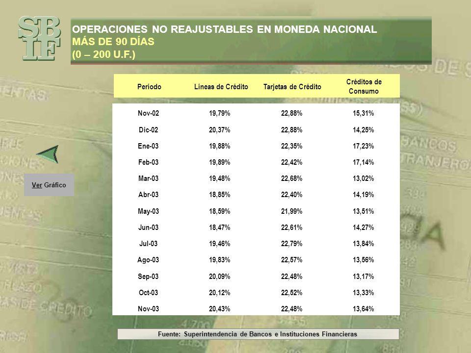 Fuente: Superintendencia de Bancos e Instituciones Financieras Ver Gráfico OPERACIONES NO REAJUSTABLES EN MONEDA NACIONAL MÁS DE 90 DÍAS (0 – 200 U.F.