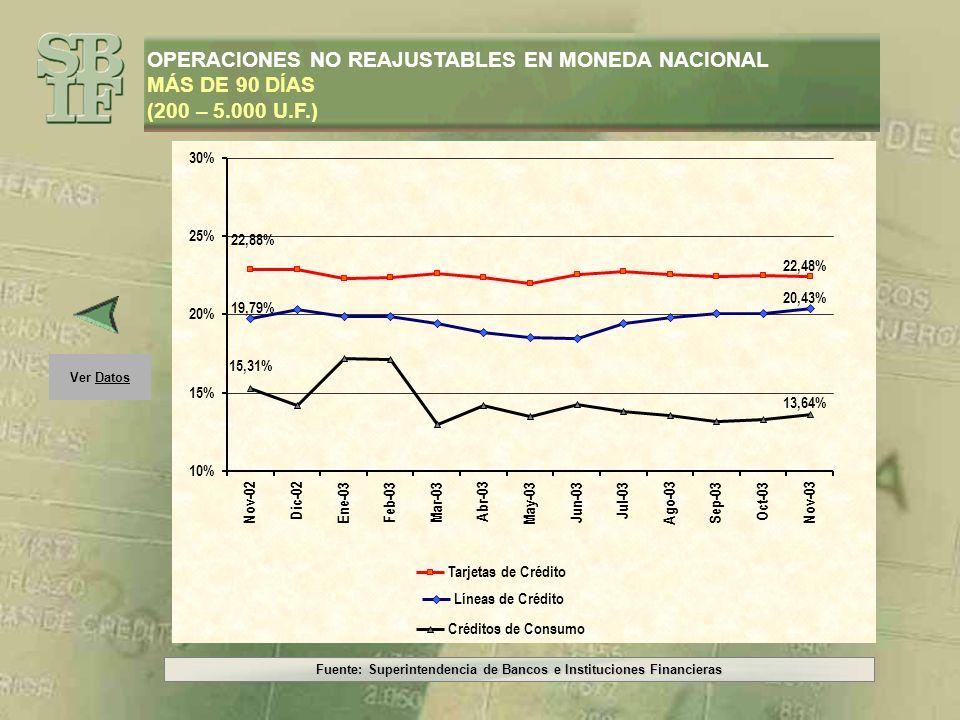 Fuente: Superintendencia de Bancos e Instituciones Financieras Ver Gráfico OPERACIONES NO REAJUSTABLES EN MONEDA NACIONAL MÁS DE 90 DÍAS (200 – 5.000 U.F.) PeríodoLíneas de CréditoTarjetas de Crédito Créditos de Consumo Nov-0219,79%22,88%15,31% Dic-0220,37%22,88%14,25% Ene-0319,88%22,35%17,23% Feb-0319,89%22,42%17,14% Mar-0319,48%22,68%13,02% Abr-0318,85%22,40%14,19% May-0318,59%21,99%13,51% Jun-0318,47%22,61%14,27% Jul-0319,46%22,79%13,84% Ago-0319,83%22,57%13,56% Sep-0320,09%22,48%13,17% Oct-0320,12%22,52%13,33% Nov-0320,43%22,48%13,64%