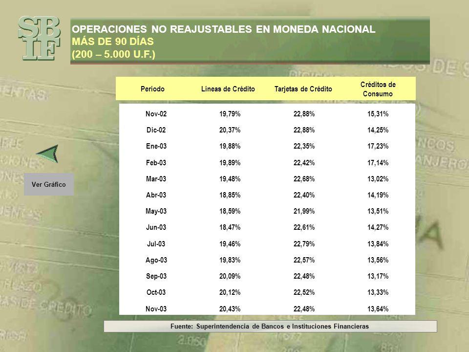 Fuente: Superintendencia de Bancos e Instituciones Financieras Ver Datos OPERACIONES NO REAJUSTABLES EN MONEDA NACIONAL MÁS DE 90 DÍAS (más de 5.000 U.F.)