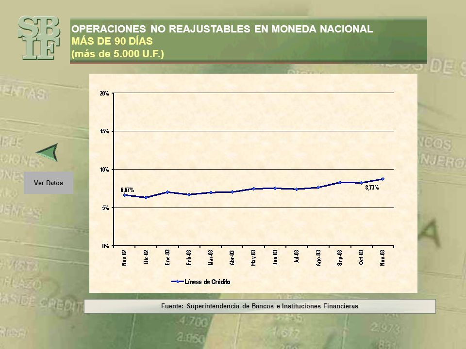 Fuente: Superintendencia de Bancos e Instituciones Financieras Ver Gráfico OPERACIONES NO REAJUSTABLES EN MONEDA NACIONAL MÁS DE 90 DÍAS (más de 5.000 U.F.) PeríodoLíneas de Crédito Nov-026,67% Dic-026,33% Ene-037,01% Feb-036,70% Mar-036,96% Abr-037,01% May-037,47% Jun-037,54% Jul-037,44% Ago-037,66% Sep-038,32% Oct-038,26% Nov-038,73%
