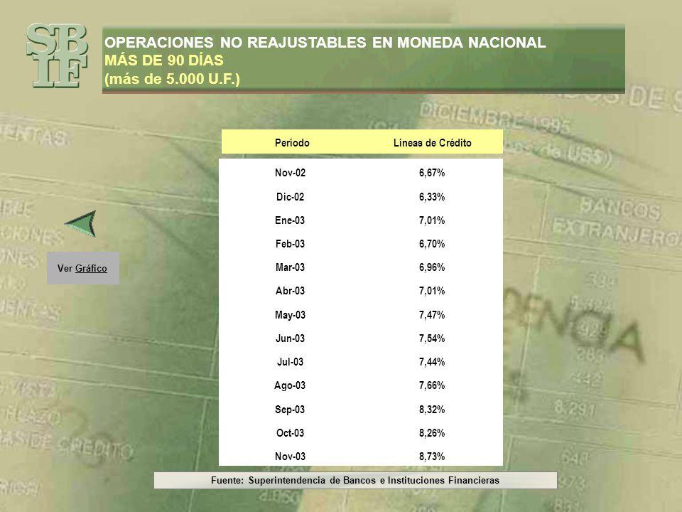 Fuente: Superintendencia de Bancos e Instituciones Financieras Ver Gráfico OPERACIONES NO REAJUSTABLES EN MONEDA NACIONAL MÁS DE 90 DÍAS (más de 5.000