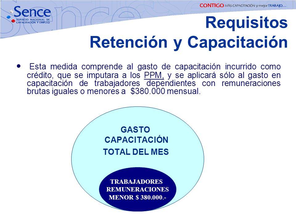 GASTO CAPACITACIÓN TOTAL DEL MES TRABAJADORES REMUNERACIONES MENOR $ 380.000.- Esta medida comprende al gasto de capacitación incurrido como crédito,