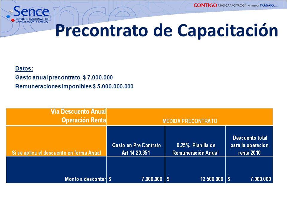 Precontrato de Capacitación Datos: Gasto anual precontrato $ 7.000.000 Remuneraciones Imponibles $ 5.000.000.000