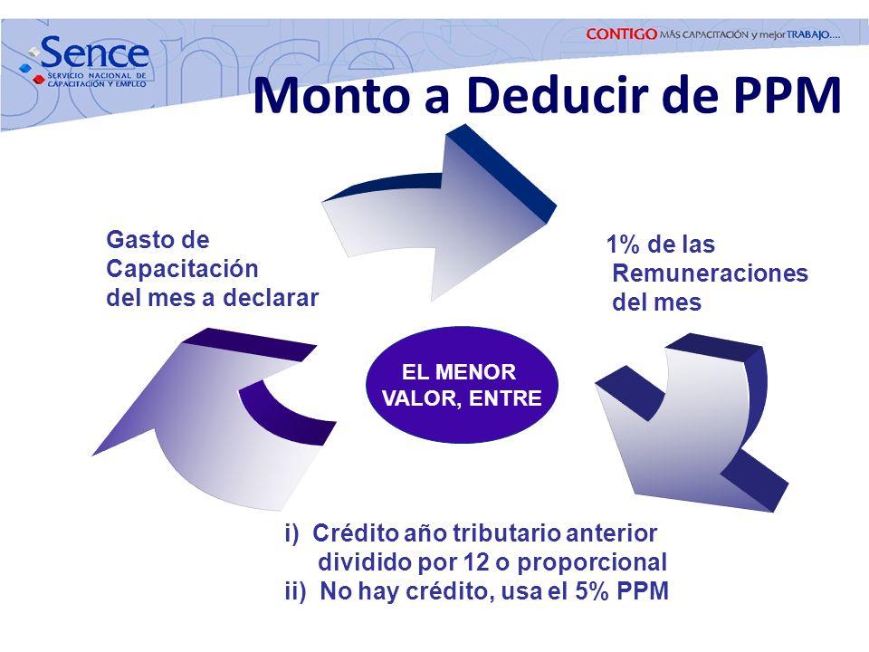 Monto a Deducir de PPM 1% de las Remuneraciones del mes i) Crédito año tributario anterior dividido por 12 o proporcional ii) No hay crédito, usa el 5
