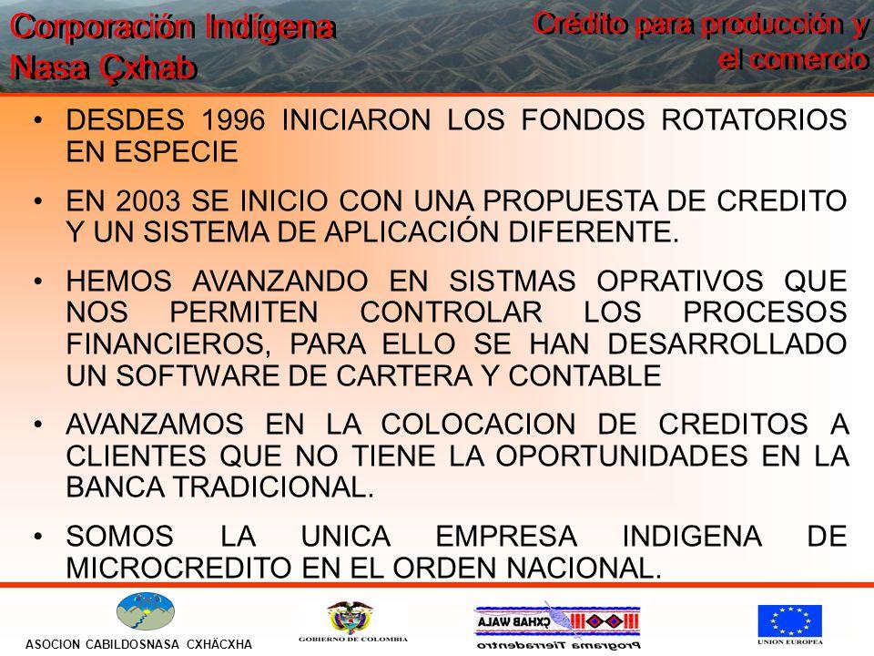 Corporación Indígena Nasa Çxhab ASOCION CABILDOSNASA CXHÄCXHA Crédito para producción y el comercio DESDES 1996 INICIARON LOS FONDOS ROTATORIOS EN ESPECIE EN 2003 SE INICIO CON UNA PROPUESTA DE CREDITO Y UN SISTEMA DE APLICACIÓN DIFERENTE.