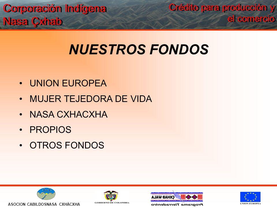 Corporación Indígena Nasa Çxhab ASOCION CABILDOSNASA CXHÄCXHA Crédito para producción y el comercio NUESTROS FONDOS UNION EUROPEA MUJER TEJEDORA DE VI