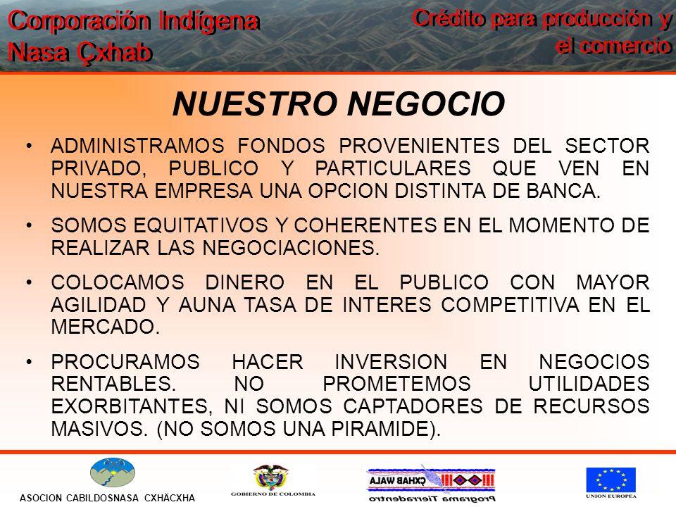 Corporación Indígena Nasa Çxhab ASOCION CABILDOSNASA CXHÄCXHA Crédito para producción y el comercio NUESTRO NEGOCIO ADMINISTRAMOS FONDOS PROVENIENTES DEL SECTOR PRIVADO, PUBLICO Y PARTICULARES QUE VEN EN NUESTRA EMPRESA UNA OPCION DISTINTA DE BANCA.