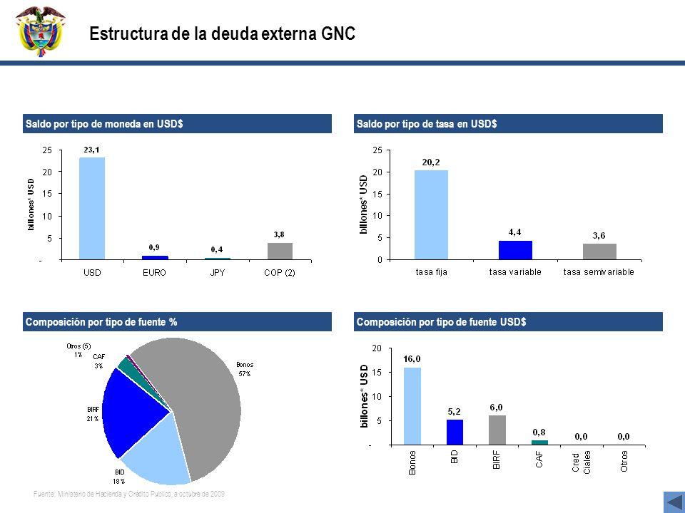 Estructura de la deuda externa GNC Fuente: Ministerio de Hacienda y Crédito Publico, a octubre de 2009 Saldo por tipo de moneda en USD$ Saldo por tipo