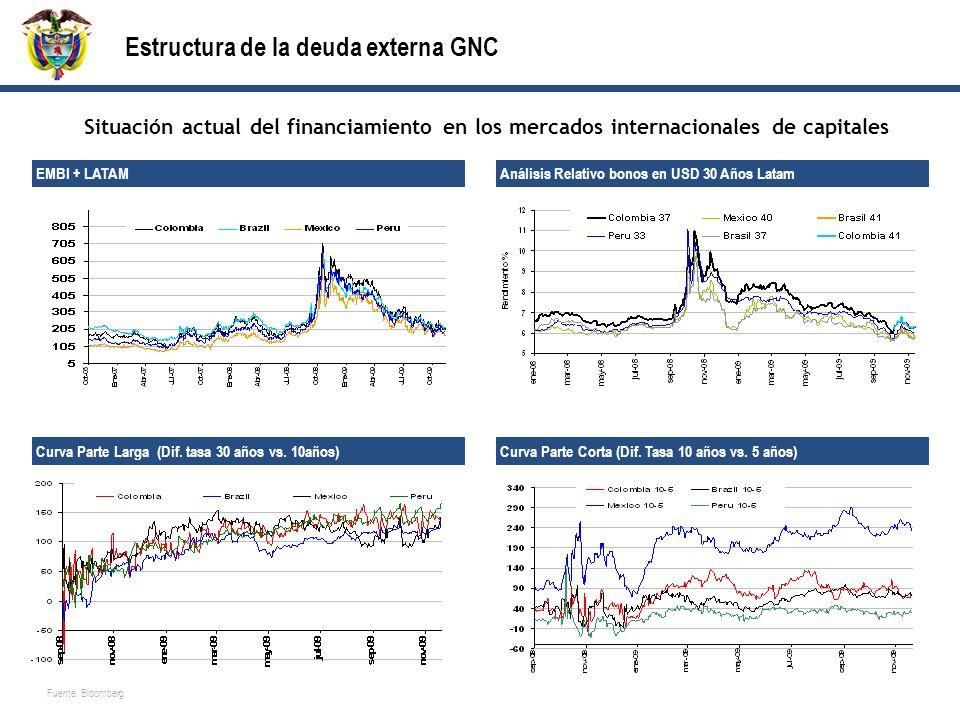 Estructura de la deuda externa GNC Situación actual del financiamiento en los mercados internacionales de capitales Fuente: Bloomberg EMBI + LATAM Análisis Relativo bonos en USD 30 Años Latam Curva Parte Corta (Dif.