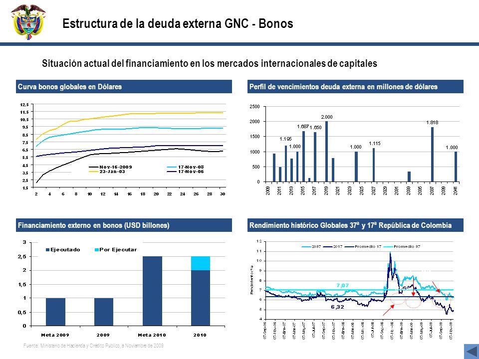 Global 2041 (6.155%) Global 2019 (7.50%) Reapertura 2019 (7.375%) Fuente: Ministerio de Hacienda y Crédito Público Estructura de la deuda externa GNC