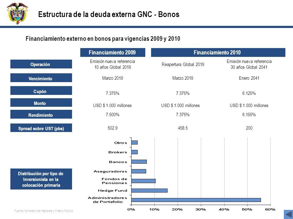 Financiamiento 2009 Financiamiento 2010 Operación Vencimiento Cupón Spread sobre UST (pbs) Rendimiento Emisión nueva referencia 10 años Global 2019 Ma