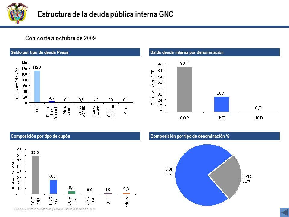 Estructura de la deuda pública interna GNC Fuente: Ministerio de Hacienda y Crédito Publico, a octubre de 2009 Con corte a octubre de 2009 Saldo por t