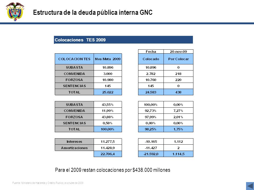 Colocaciones TES 2009 Estructura de la deuda pública interna GNC Para el 2009 restan colocaciones por $438.000 millones Fuente: Ministerio de Hacienda y Crédito Publico, a octubre de 2009
