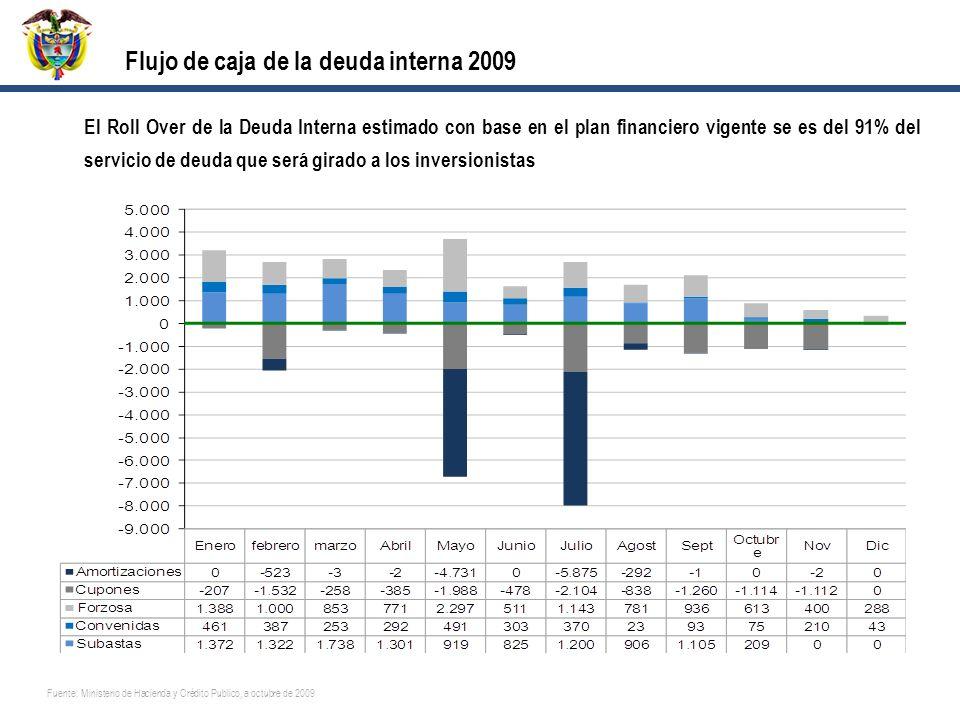 Flujo de caja de la deuda interna 2009 Fuente: Ministerio de Hacienda y Crédito Publico, a octubre de 2009 El Roll Over de la Deuda Interna estimado con base en el plan financiero vigente se es del 91% del servicio de deuda que será girado a los inversionistas