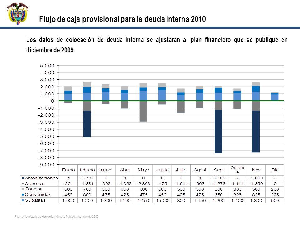 Flujo de caja provisional para la deuda interna 2010 Fuente: Ministerio de Hacienda y Crédito Publico, a octubre de 2009 Los datos de colocación de deuda interna se ajustaran al plan financiero que se publique en diciembre de 2009.