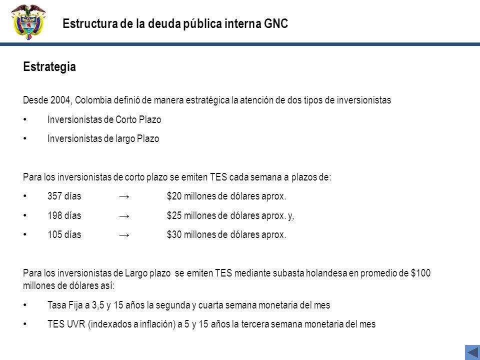 Estrategia Desde 2004, Colombia definió de manera estratégica la atención de dos tipos de inversionistas Inversionistas de Corto Plazo Inversionistas de largo Plazo Para los inversionistas de corto plazo se emiten TES cada semana a plazos de: 357 días $20 millones de dólares aprox.