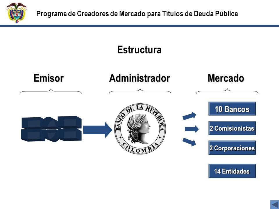 Estructura 10 Bancos 2 Comisionistas 2 Corporaciones EmisorAdministradorMercado Programa de Creadores de Mercado para Títulos de Deuda Pública 14 Entidades