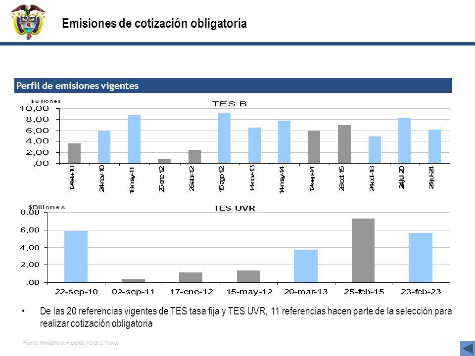 Emisiones de cotización obligatoria Perfil de emisiones vigentes Fuente: Ministerio de Hacienda y Crédito Publico De las 20 referencias vigentes de TE