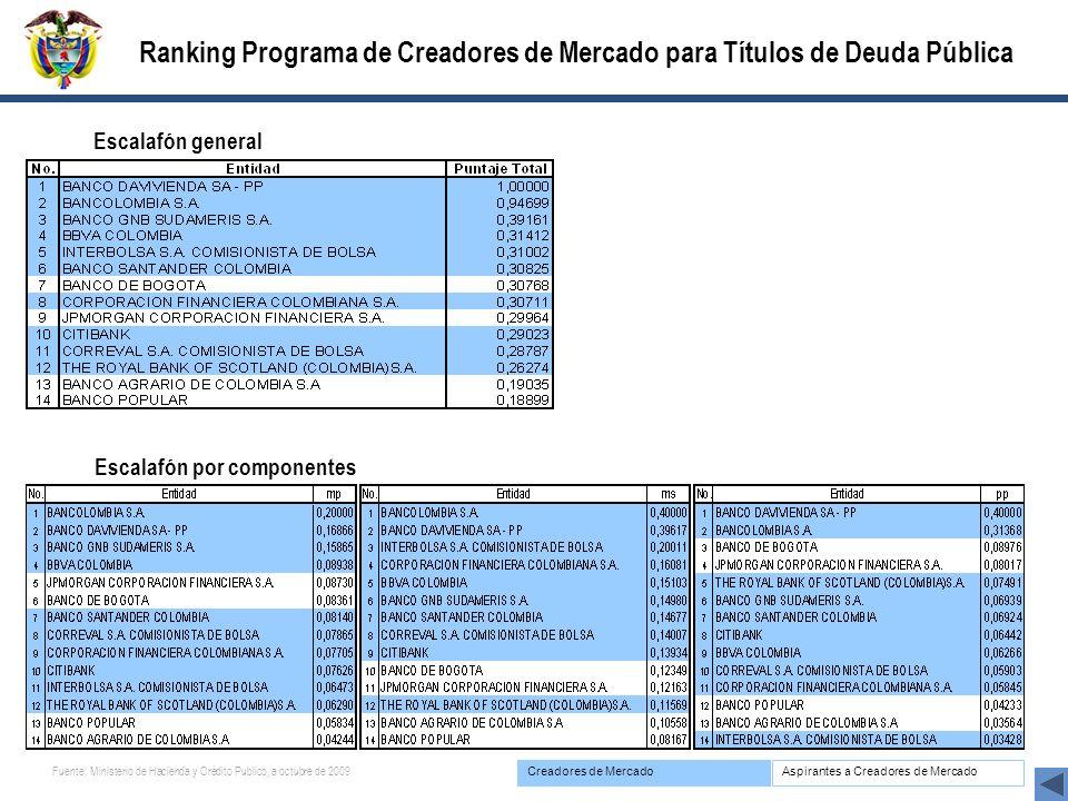 Creadores de MercadoAspirantes a Creadores de Mercado Ranking Programa de Creadores de Mercado para Títulos de Deuda Pública Escalafón general Escalafón por componentes Fuente: Ministerio de Hacienda y Crédito Publico, a octubre de 2009