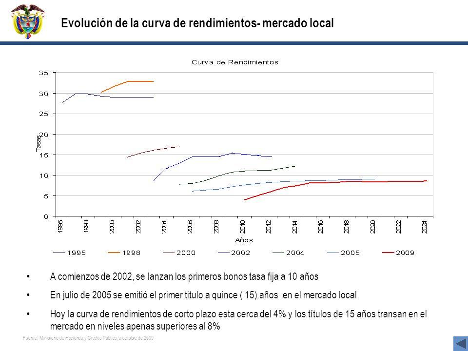 25 Ministerio de Hacienda y Crédito Público A comienzos de 2002, se lanzan los primeros bonos tasa fija a 10 años En julio de 2005 se emitió el primer
