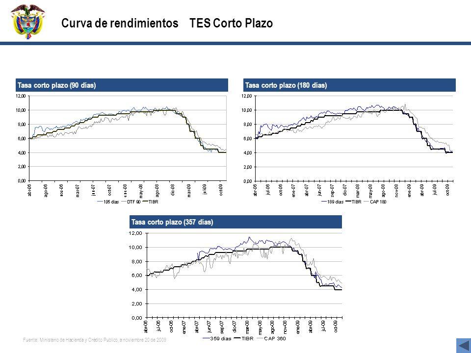 Curva de rendimientos TES Corto Plazo Tasa corto plazo (90 días) Tasa corto plazo (180 días) Tasa corto plazo (357 días) Fuente: Ministerio de Hacienda y Crédito Publico, a noviembre 20 de 2009