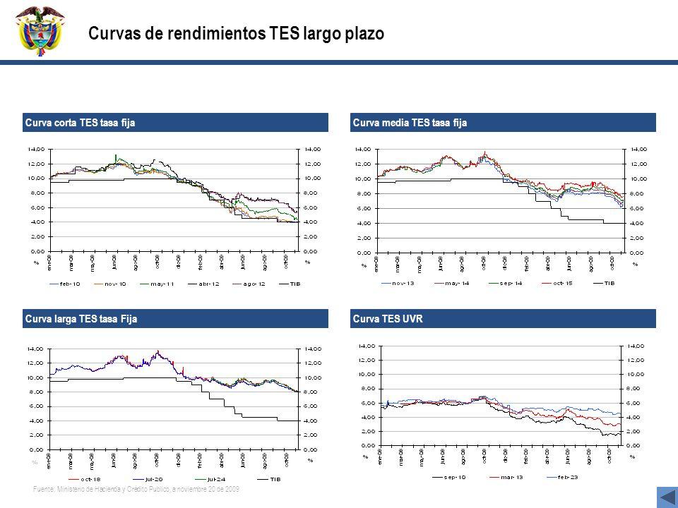 Curvas de rendimientos TES largo plazo Curva corta TES tasa fija Curva media TES tasa fija Curva TES UVR Curva larga TES tasa Fija Fuente: Ministerio