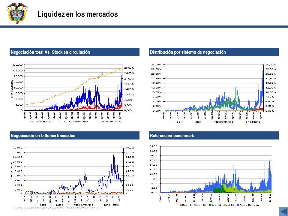 Liquidez en los mercados Negociación total Vs. Stock en circulación Distribución por sistema de negociación Referencias benchmark Negociación en billo