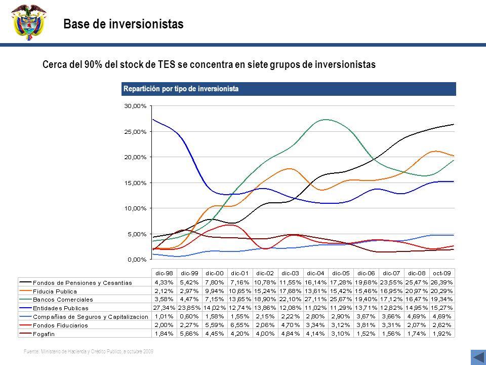 Base de inversionistas Cerca del 90% del stock de TES se concentra en siete grupos de inversionistas Repartición por tipo de inversionista Fuente: Ministerio de Hacienda y Crédito Publico, a octubre 2009