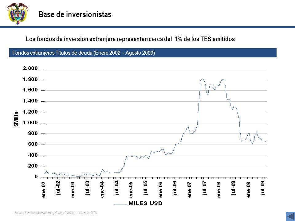 30 Base de inversionistas Fuente: Ministerio de Hacienda y Crédito Publico, a octubre de 2009 Los fondos de inversión extranjera representan cerca del 1% de los TES emitidos Fondos extranjeros Títulos de deuda (Enero 2002 – Agosto 2009)
