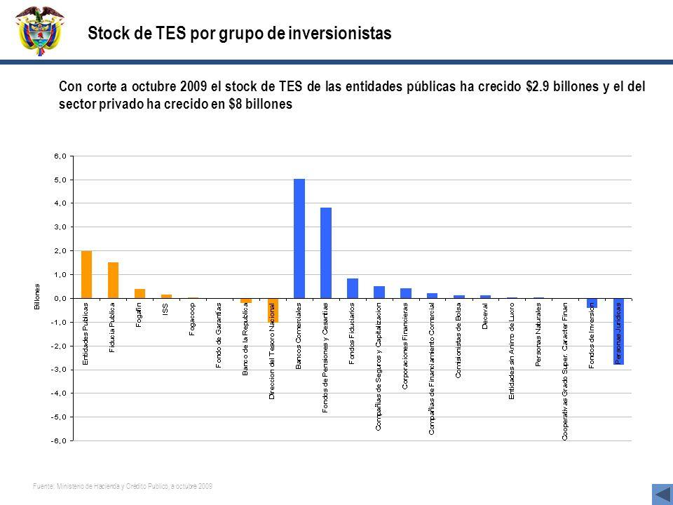 Stock de TES por grupo de inversionistas Con corte a octubre 2009 el stock de TES de las entidades públicas ha crecido $2.9 billones y el del sector privado ha crecido en $8 billones Fuente: Ministerio de Hacienda y Crédito Publico, a octubre 2009