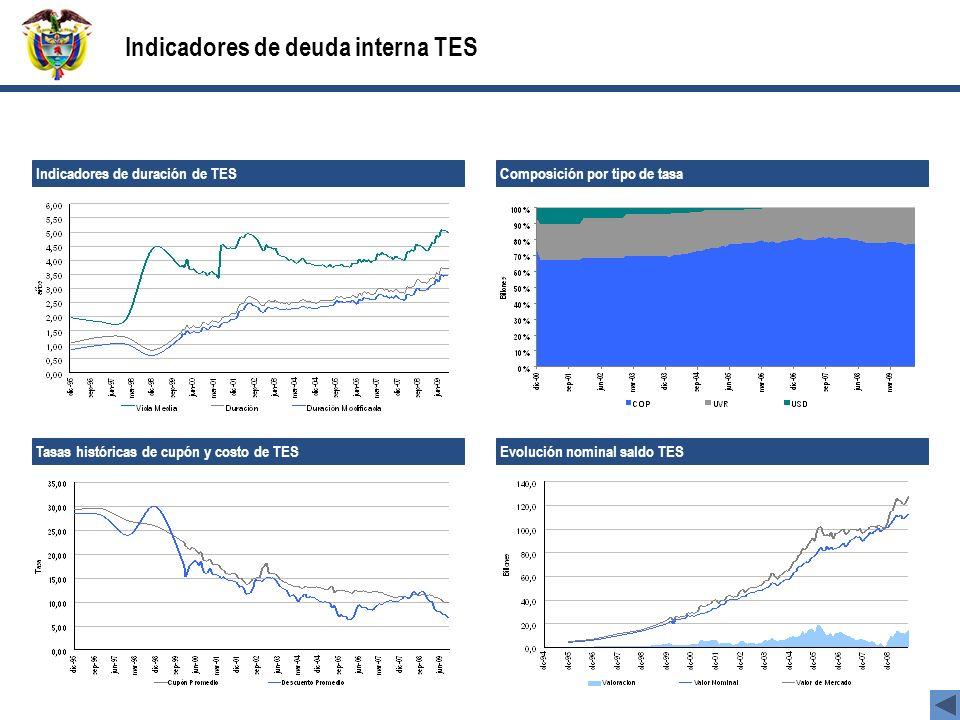 Indicadores de deuda interna TES Indicadores de duración de TES Composición por tipo de tasa Evolución nominal saldo TES Tasas históricas de cupón y costo de TES