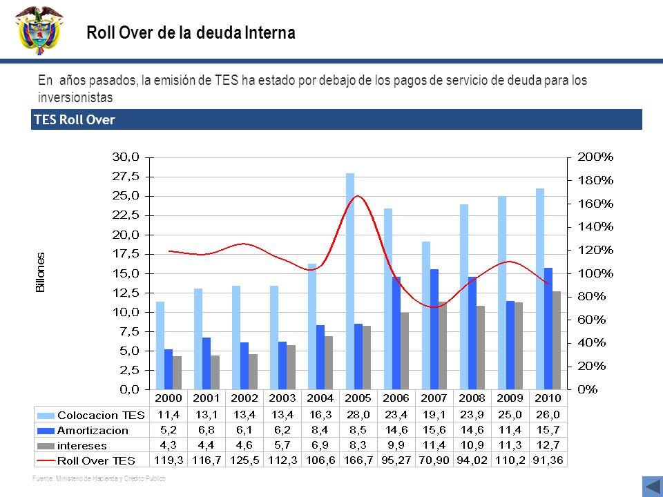 En años pasados, la emisión de TES ha estado por debajo de los pagos de servicio de deuda para los inversionistas TES Roll Over Roll Over de la deuda