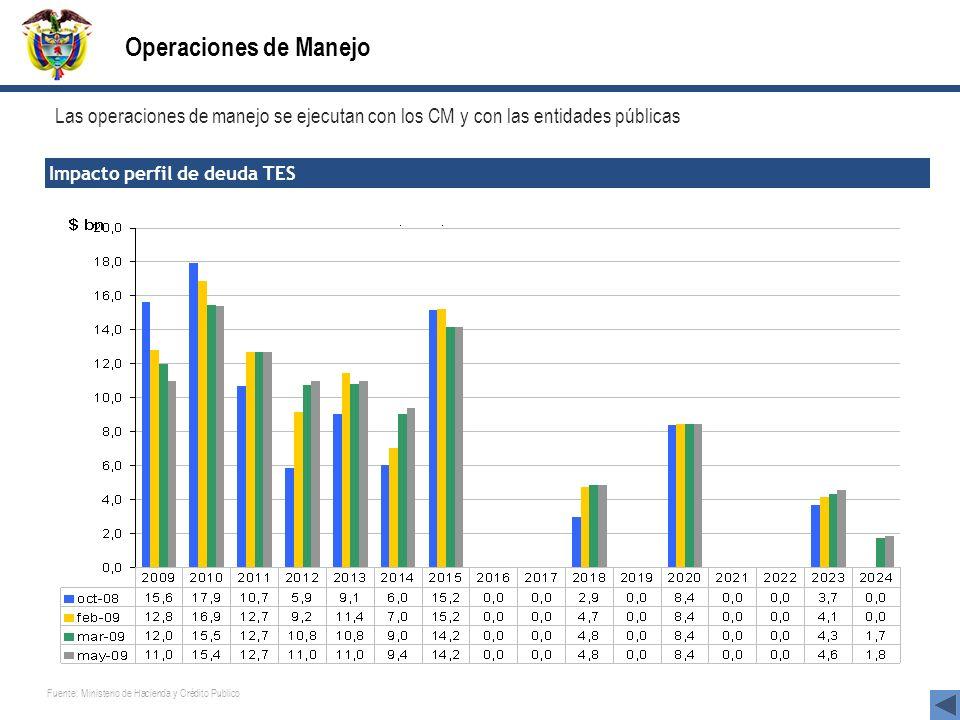 Operaciones de Manejo Impacto perfil de deuda TES Las operaciones de manejo se ejecutan con los CM y con las entidades públicas Fuente: Ministerio de
