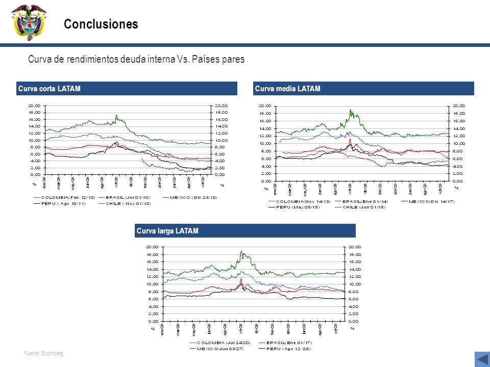 Conclusiones Curva corta LATAM Curva media LATAM Curva larga LATAM Curva de rendimientos deuda interna Vs. Países pares Fuente: Bloomberg