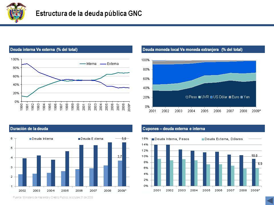 Fuente: Ministerio de Hacienda y Crédito Publico, a octubre 31 de 2009 La estructura de la deuda del gobierno nacional central ha mejorado durante los