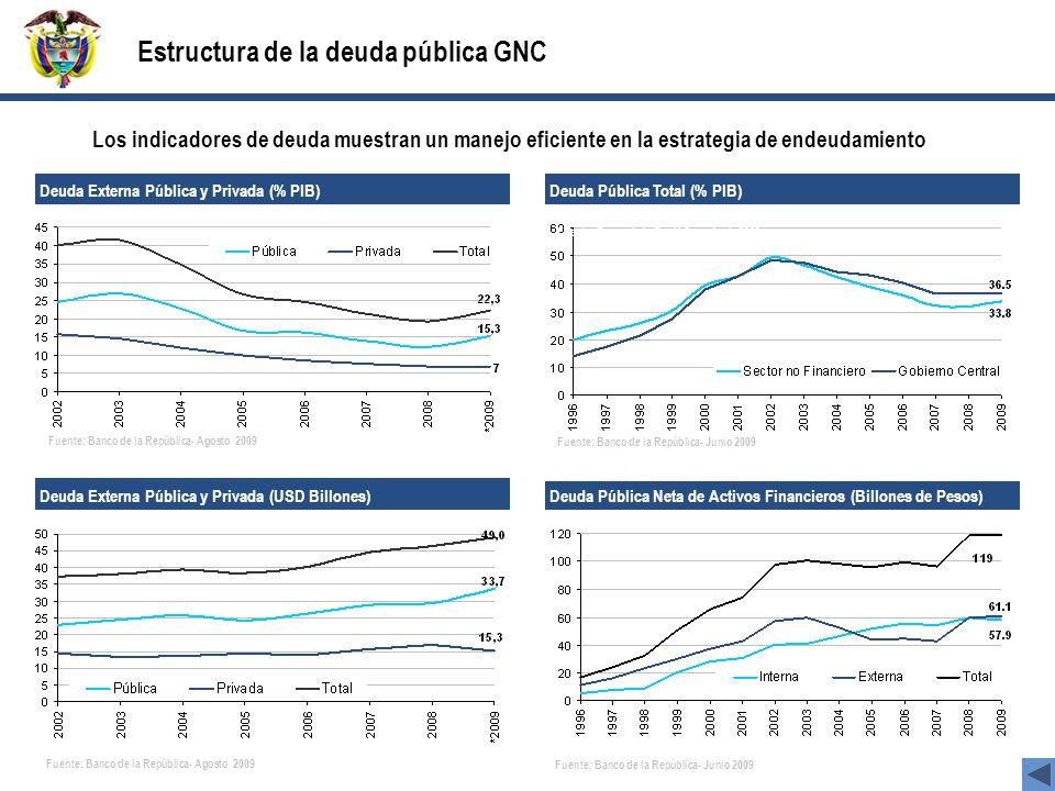 Deuda Externa Pública y Privada (% PIB) Los indicadores de deuda muestran un manejo eficiente en la estrategia de endeudamiento Fuente: Banco de la Re