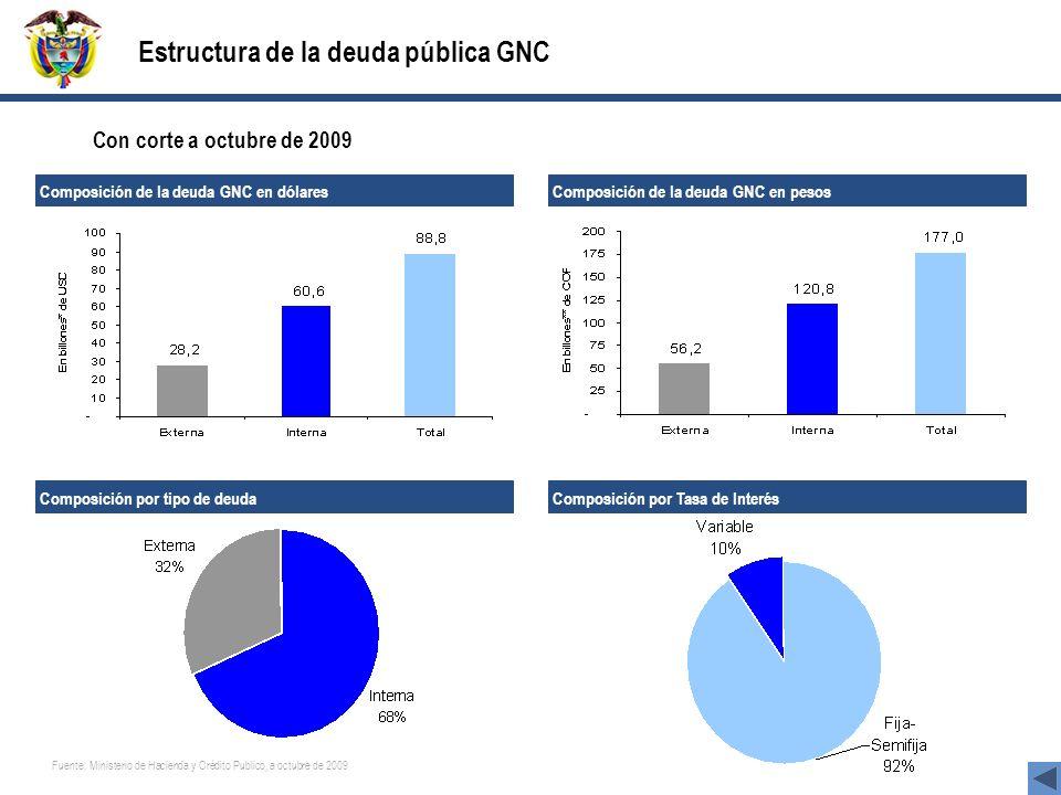 Composición de la deuda GNC en dólares Composición de la deuda GNC en pesos Composición por Tasa de Interés Composición por tipo de deuda Fuente: Mini