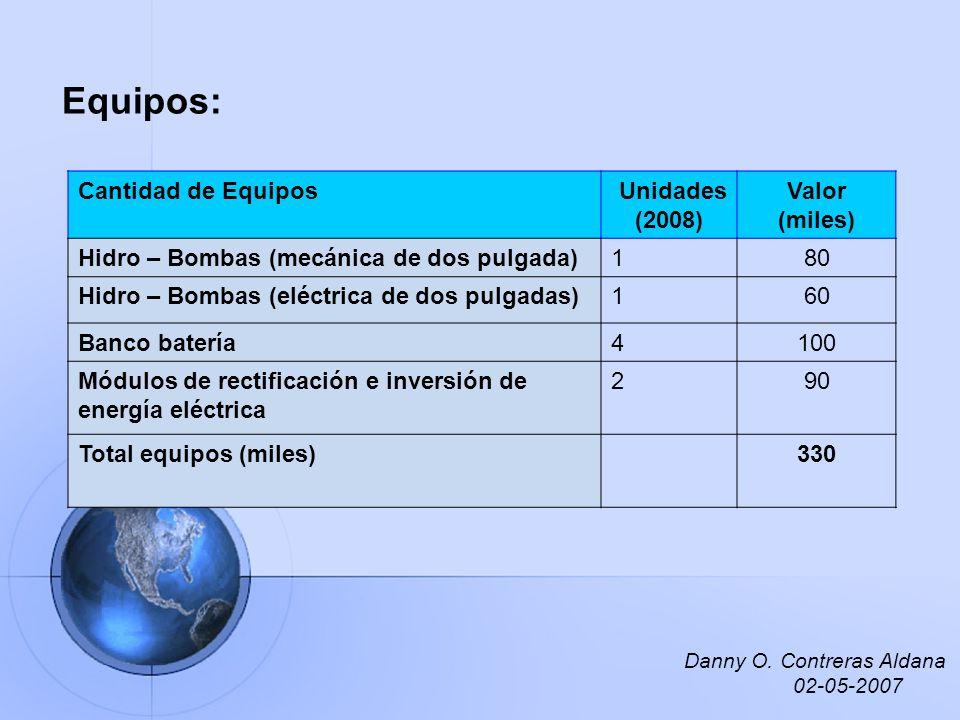 Equipos: Cantidad de Equipos Unidades (2008) Valor (miles) Hidro – Bombas (mecánica de dos pulgada)180 Hidro – Bombas (eléctrica de dos pulgadas)160 B
