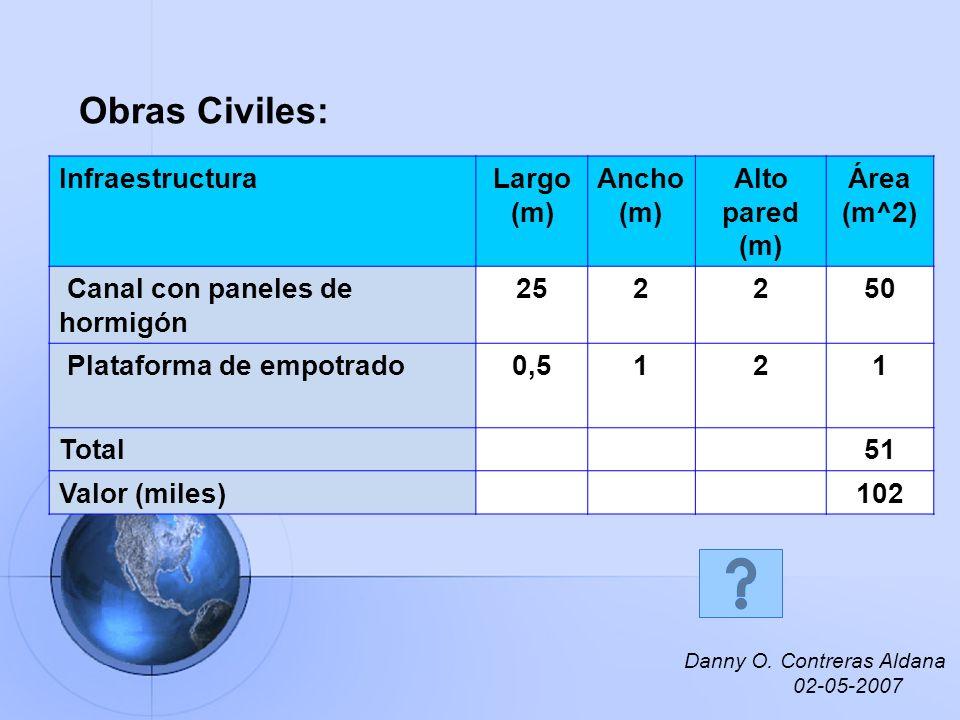 Obras Civiles: InfraestructuraLargo (m) Ancho (m) Alto pared (m) Área (m^2) Canal con paneles de hormigón 252250 Plataforma de empotrado0,5121 Total51
