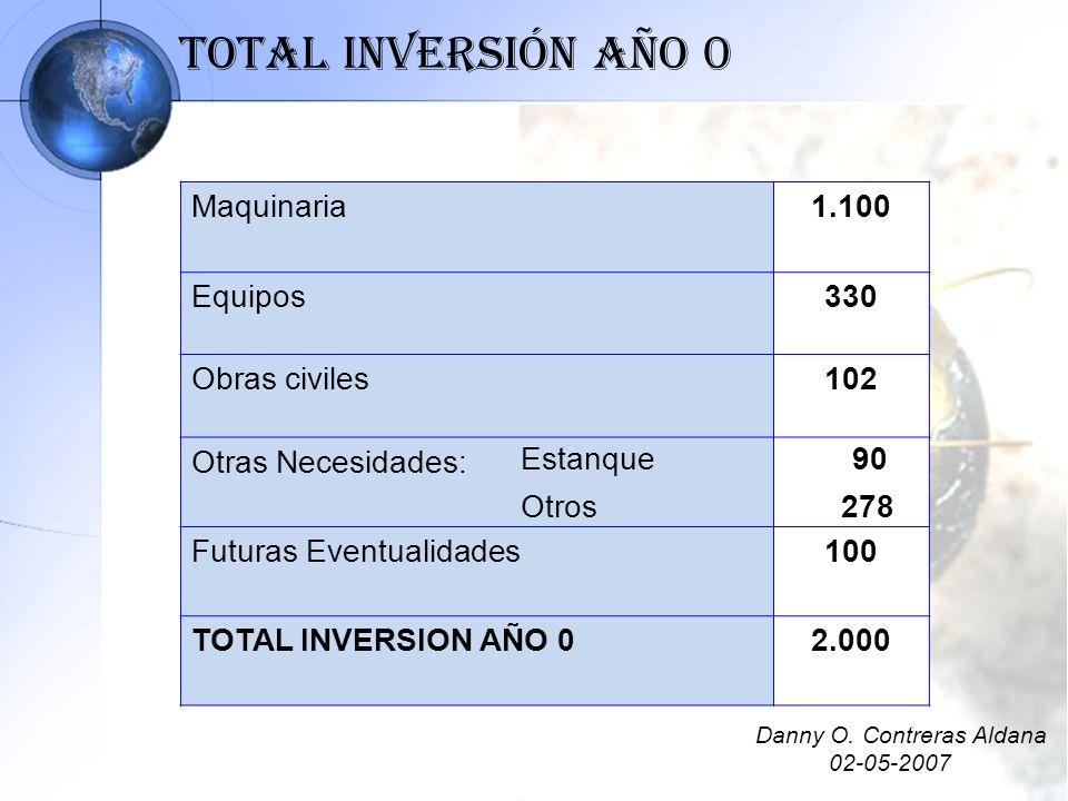 Total Inversión Año 0 Maquinaria1.100 Equipos330 Obras civiles102 Otras Necesidades: Futuras Eventualidades100 TOTAL INVERSION AÑO 02.000 Estanque 90