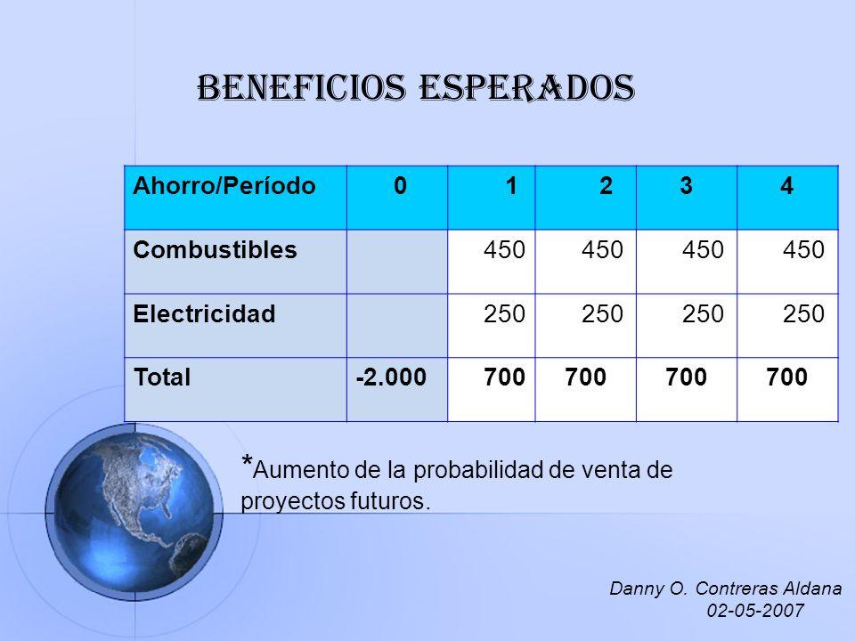 Beneficios esperados Ahorro/Período 0 1 234 Combustibles 450 Electricidad 250 Total-2.000 700 * Aumento de la probabilidad de venta de proyectos futur