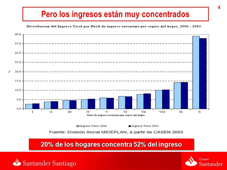 4 20% de los hogares concentra 52% del ingreso Pero los ingresos están muy concentrados