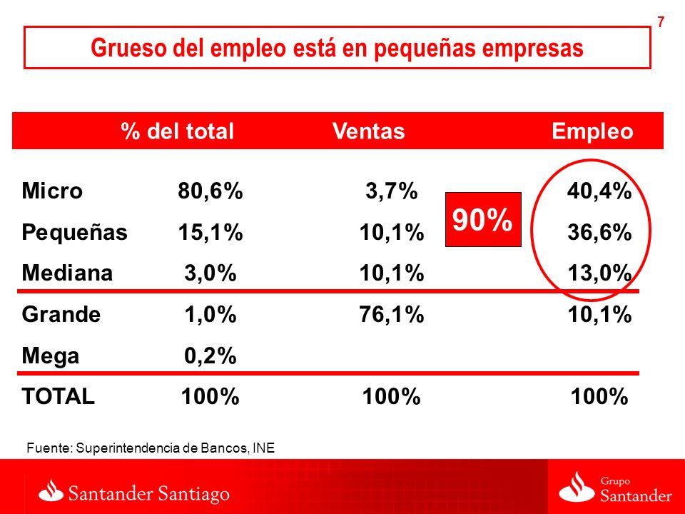 7 % del total Ventas Empleo Micro80,6%3,7%40,4% Pequeñas15,1%10,1%36,6% Mediana3,0%10,1%13,0% Grande1,0%76,1%10,1% Mega0,2% TOTAL100%100%100% Grueso del empleo está en pequeñas empresas Fuente: Superintendencia de Bancos, INE 90%
