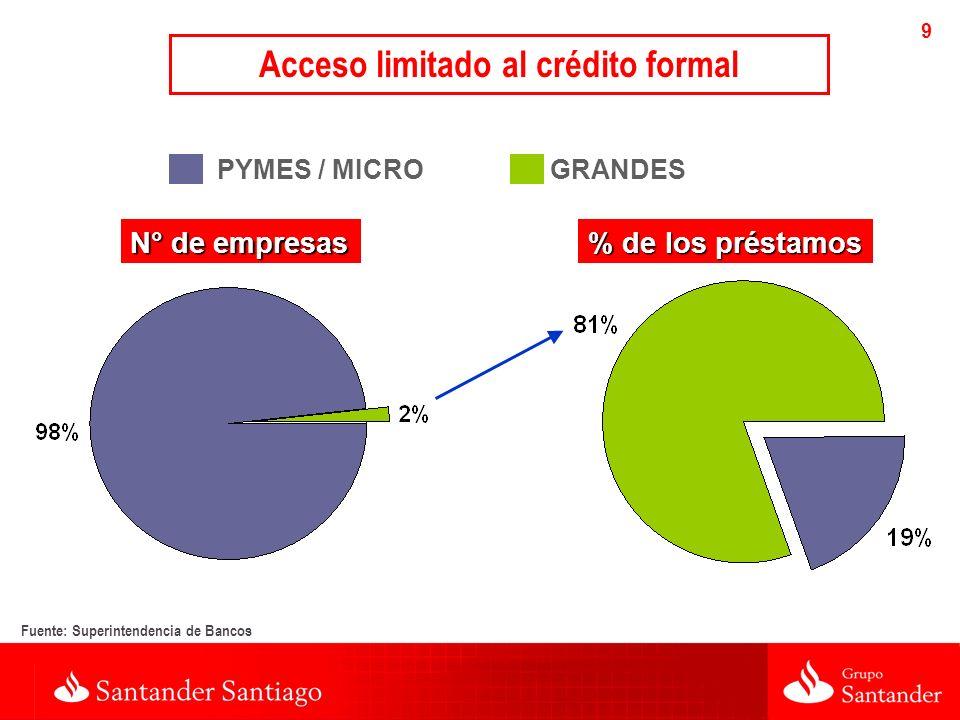 9 Fuente: Superintendencia de Bancos PYMES / MICROGRANDES N° de empresas % de los préstamos Acceso limitado al crédito formal