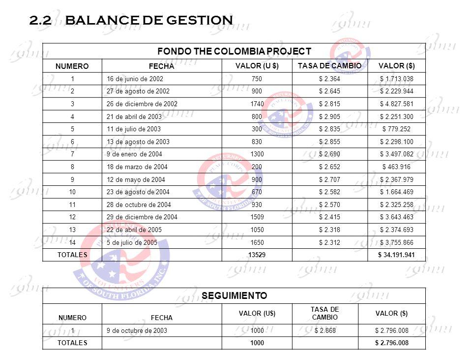2.2 BALANCE DE GESTION FONDO THE COLOMBIA PROJECT NUMEROFECHAVALOR (U $)TASA DE CAMBIOVALOR ($) 116 de junio de 2002750$ 2.364$ 1.713.038 227 de agost